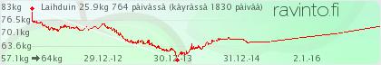 kalorilaskuri.fi